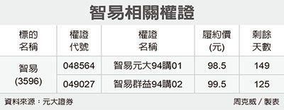 全民權證/智易 押價內外15%