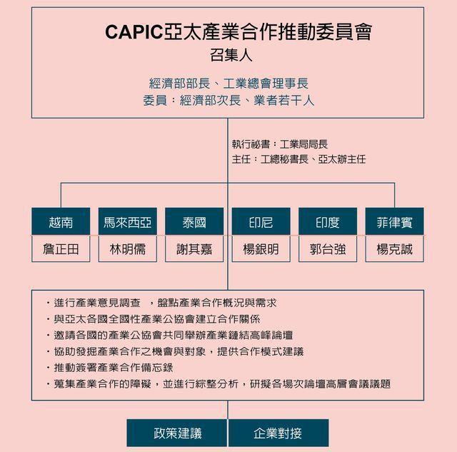 亞太產業合作推動委員會。 工業局/提供