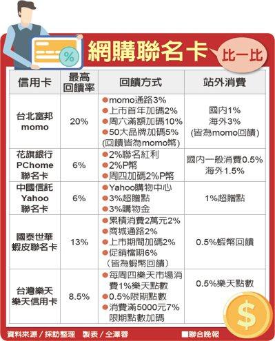 網購聯名卡比一比資料來源/採訪整理 製表/仝澤蓉