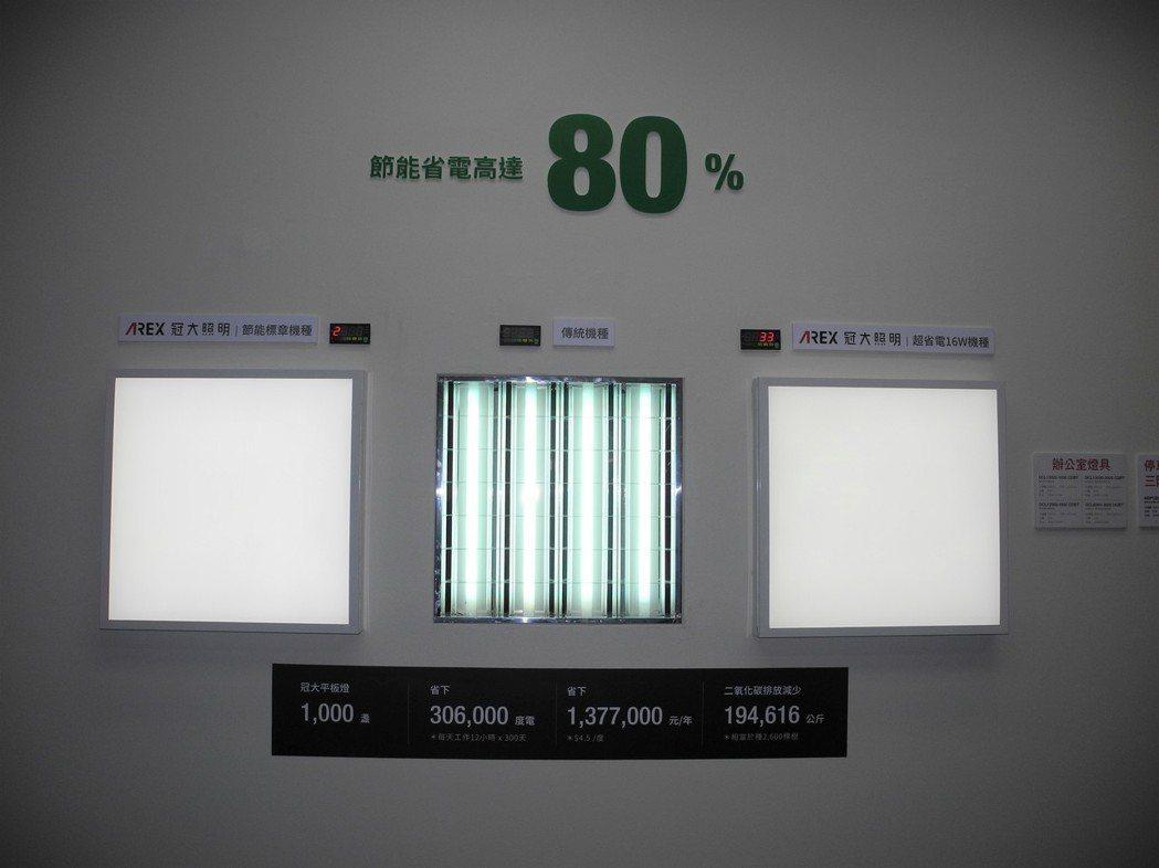 現場展示冠大LED平板燈具,相比傳統格柵板燈具更為省電且眩光程度低。 王宇昕/攝...