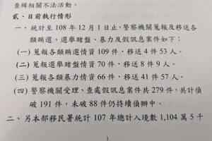 查選戰謠言 內政部:假訊息279件,88件偵辦中
