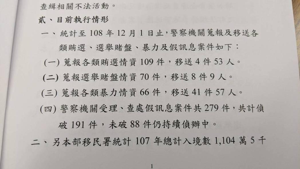 內政部調查,至12月1日為止共受理、查處假訊息案件共279件,共計偵破191件,...
