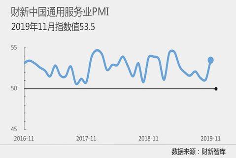 11月財新中國通用服務業經營活動指數(簡稱「服務業PMI」)為53.5,高於10...