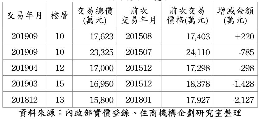 「西華富邦」近期交易整理表。圖/住商不動產企研室提供