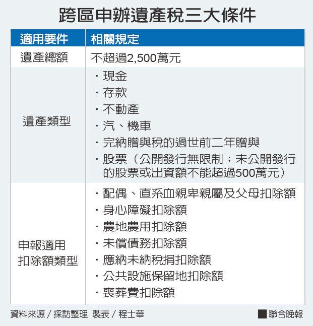 跨區申辦遺產稅三大條件資料來源/採訪整理 製表/程士華