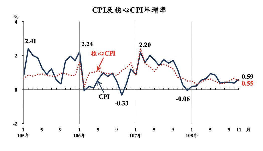 主計總處今(5)日公布11月消費者物價指數(CPI),較上年同月漲0.59%,並...