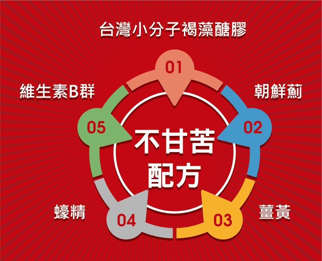 深耕褐藻保健領域的Hi-Q中華海洋生技公司,將朝鮮薊、薑黃、蠔精、維生素B群等一...