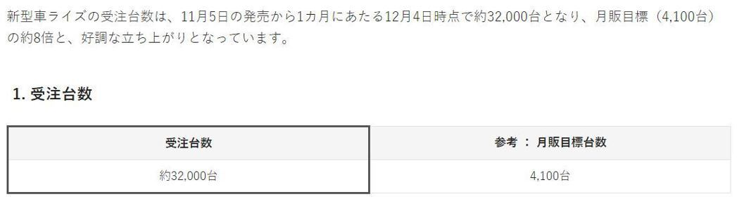 Toyota Raize在日本上市首月所獲得的訂單比原先訂下的月販台數多了八倍!...