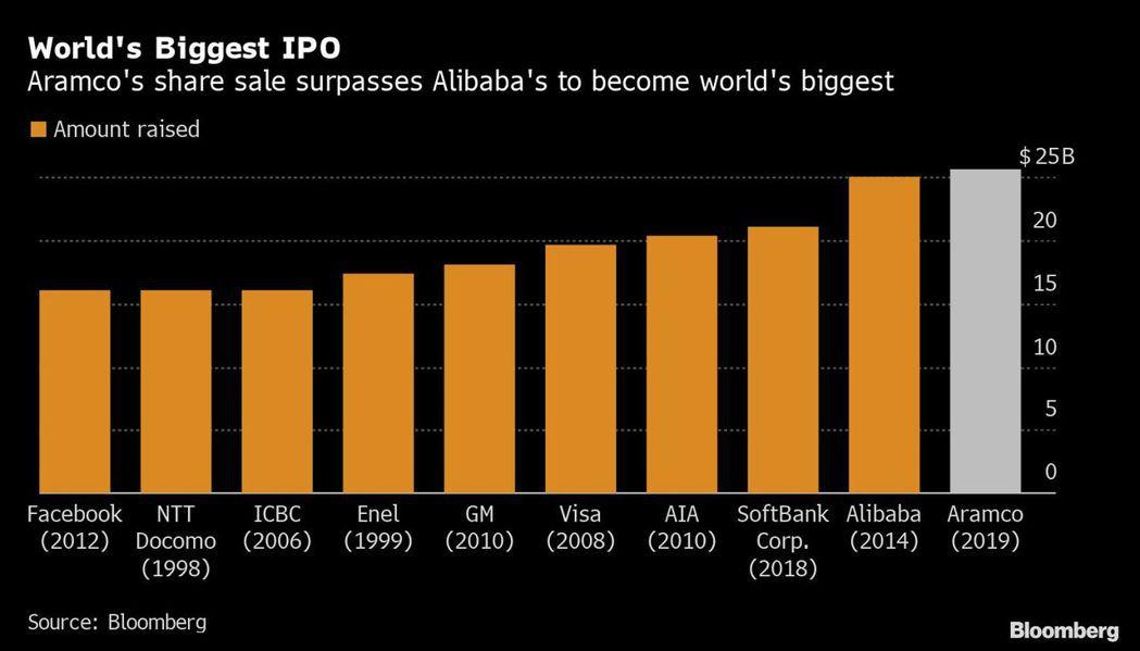 Aramco超過阿里巴巴,成為全球最大IPO案。圖/擷自彭博