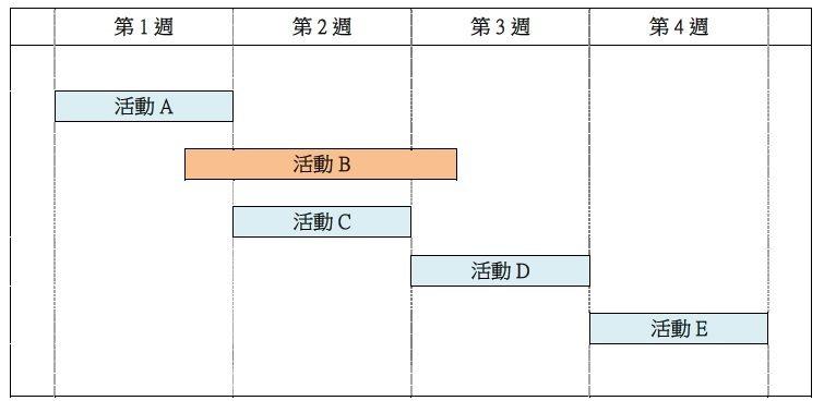 文化局表示,考量場館效益及活動多元性,核予活動A、C、D,將優於核於單一活動B。...
