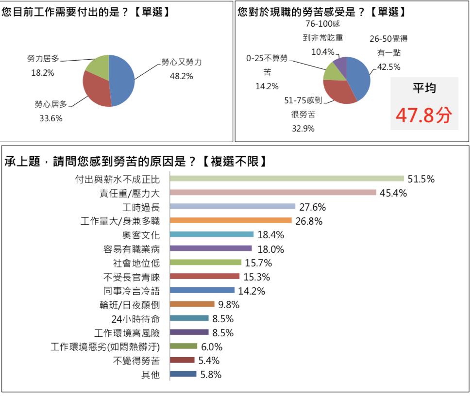 1111人力銀行今(6)日發布「上班族心苦工作指數調查」,指出八成六上班族對工作...