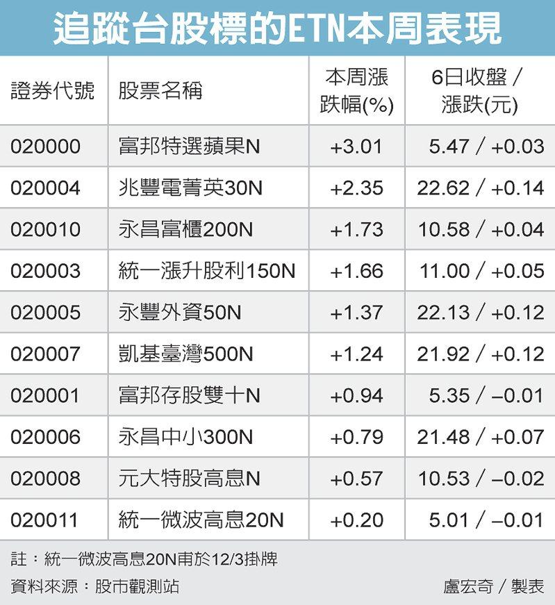 追蹤台股標的ETN本周表現 圖/經濟日報提供