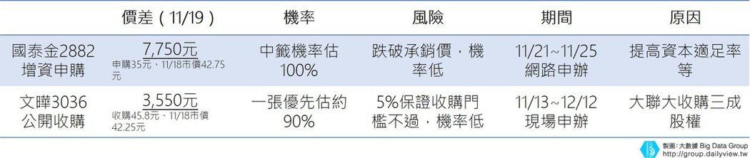 近期增資與公開收購比較表(純屬比較研究)。 表/網路溫度計提供