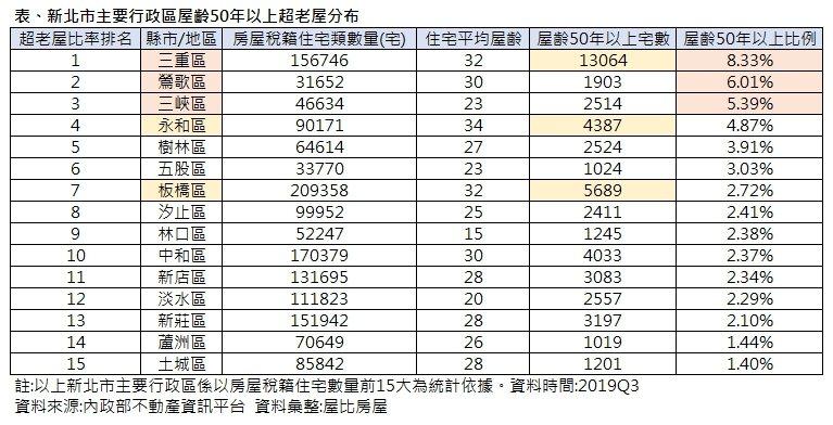 資料來源/內政部