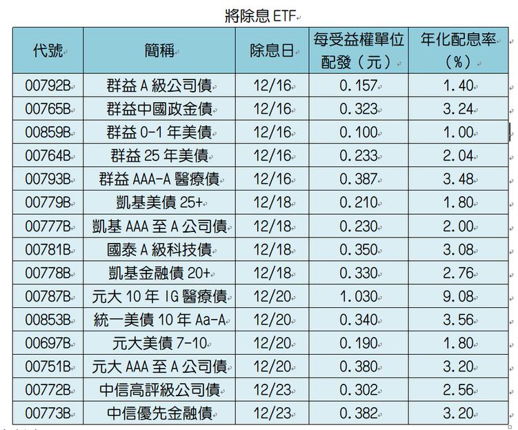 註:配息率以每單位配發金額除以12/9淨值,再以各檔ETF配息頻率(均為季配息)...