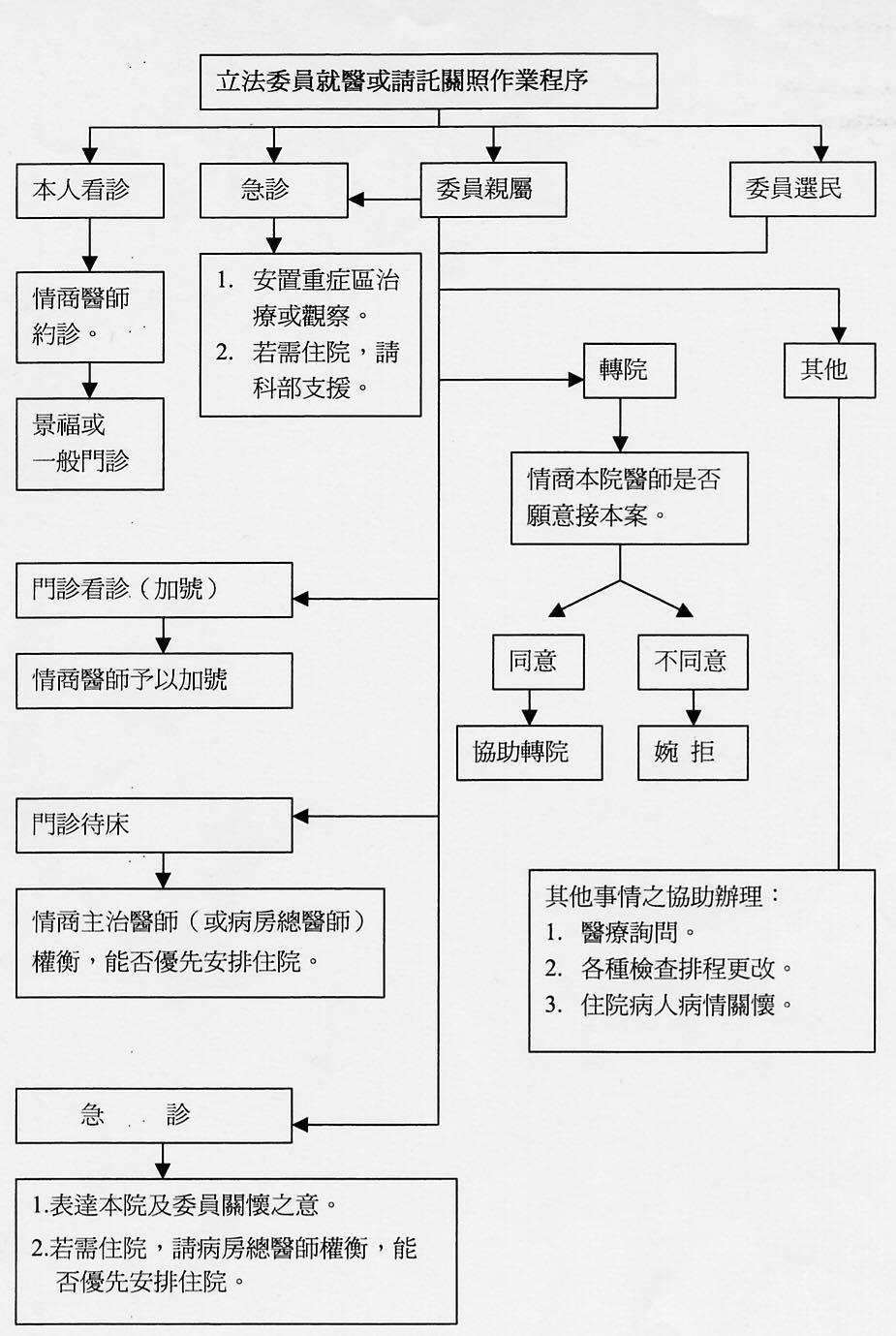台大醫院院內網六年前就建立「立委就醫請託關照作業程序圖」。圖/台大醫師提供