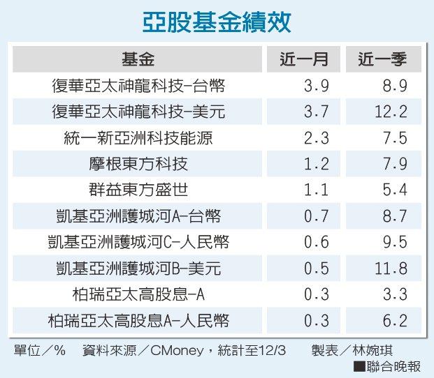 亞股基金績效 資料來源/CMoney 製表/林婉琪