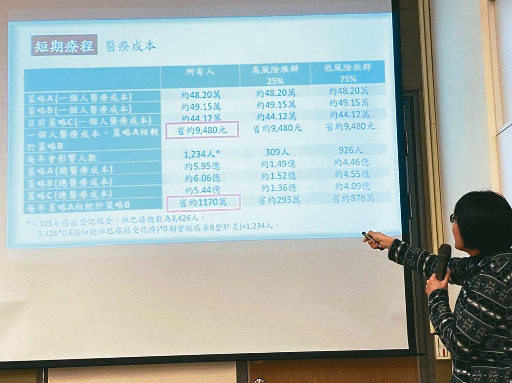 國衛院群體健康科學研究所副研究員鄒小蕙表示,比起常規的治療策略,預防性的治療策略...