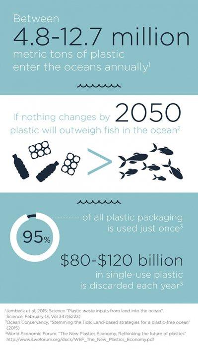 CPI 統計資料,若不正視塑膠垃圾問題,2050 年塑膠垃圾量將大於海洋生物。 ...