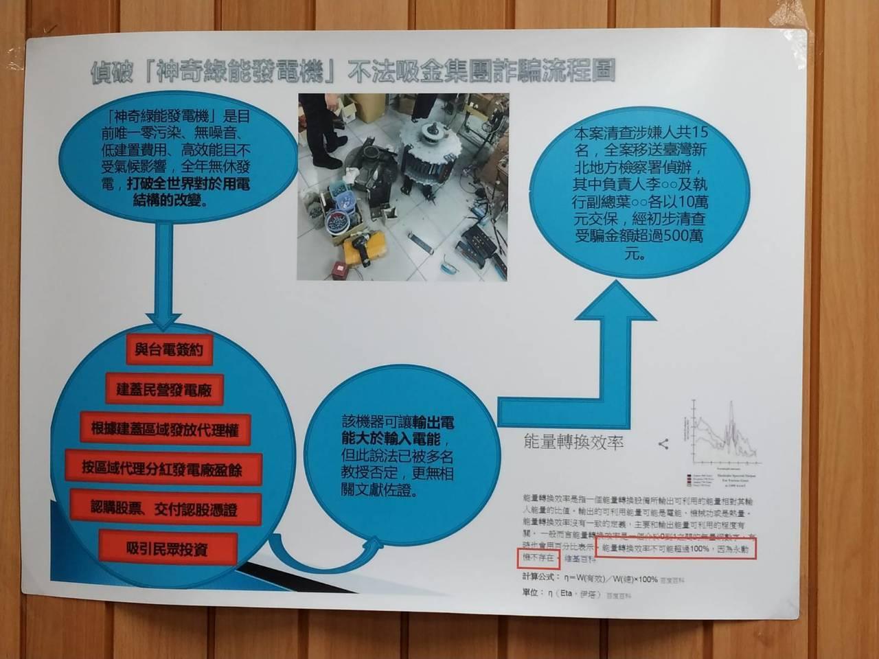 李姓與葉姓男子因宣稱可以製作,回收率比永動機還高的磁發電機,標榜在5年後每年還能...