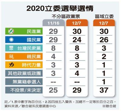 2020立委選舉選情 聯合報
