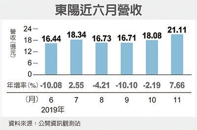 東陽營收增7% 今年高點
