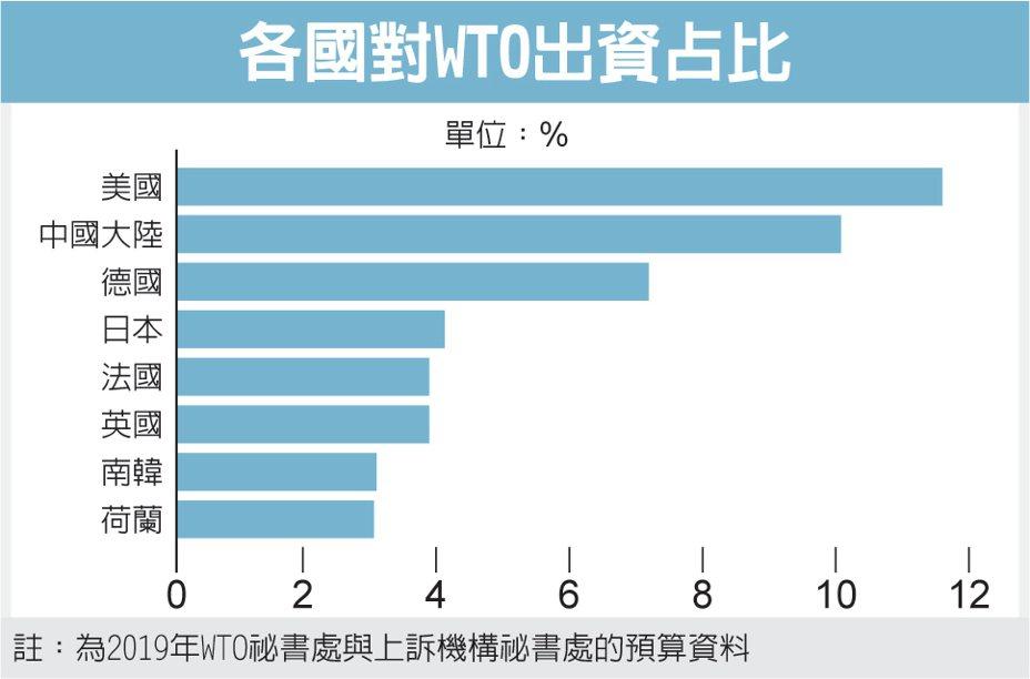 各國對WTO出資占比 圖/經濟日報提供