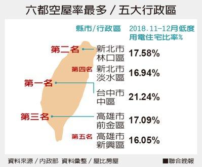 六都空屋率最多/五大行政區資料來源/內政部 資料彙整/屋比房屋