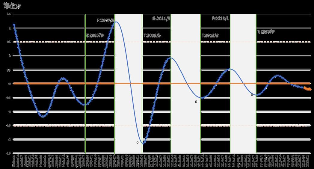 景氣循環同行指標綜合指數走勢與預測說明:標準化循環綜合指數之變動,依本系統歷...