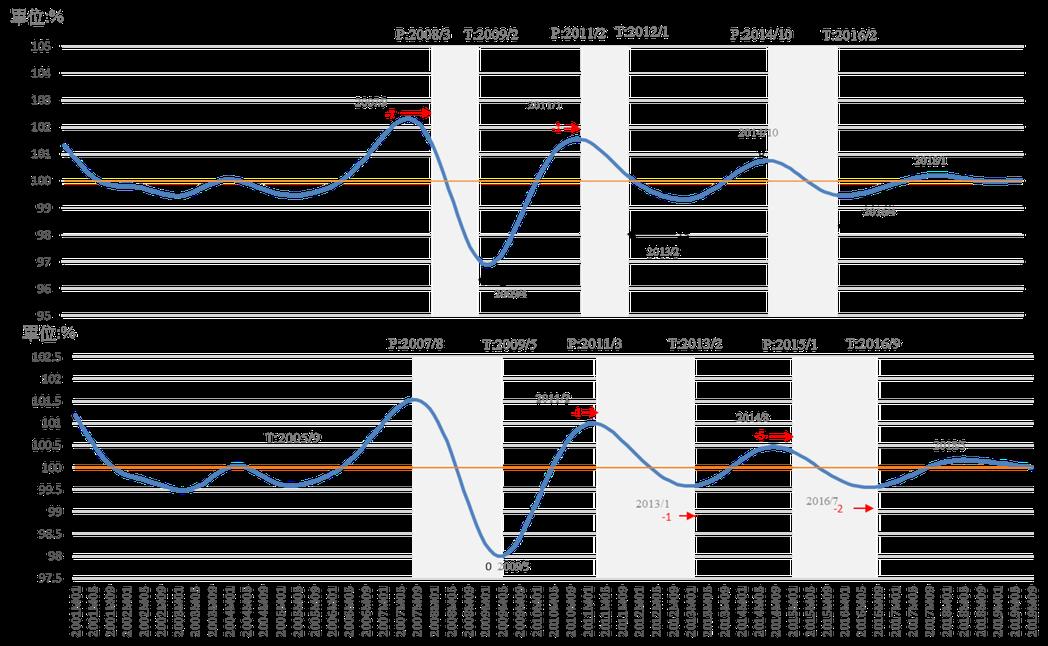 全國實質GDP與服務業實質GDP循環趨勢對照圖