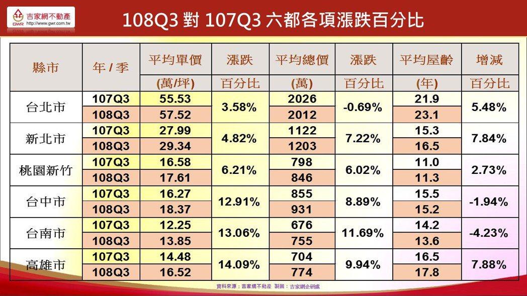資料來源:吉家網