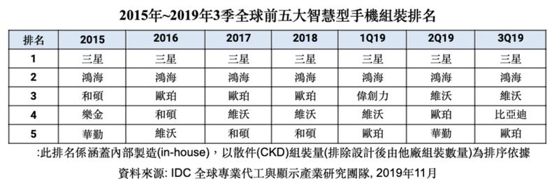 IDC:Q3全球智慧型手機出貨量季增7.6%。圖/IDC 提供