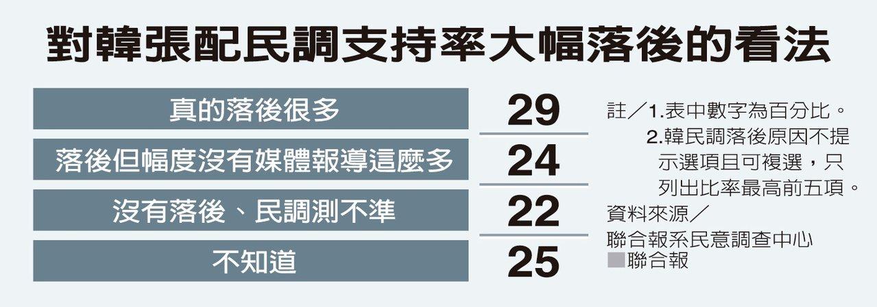 距離明年大選只剩38天,本報總統選情調查發現,韓蔡差距拉大到28個百分點。弔詭的...