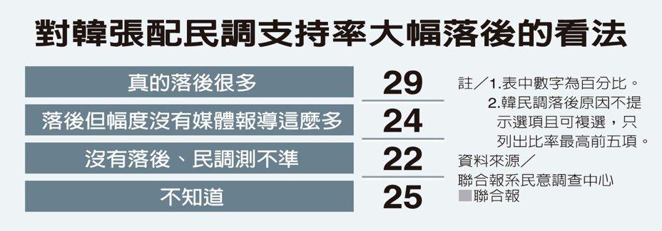 距離明年大選只剩38天,本報總統選情調查發現,韓蔡差距拉大到28個百分點。弔詭的是,僅2成9選民相信韓張配支持率的確大幅落後蔡賴配。資料來源/聯合報系民意調查中心