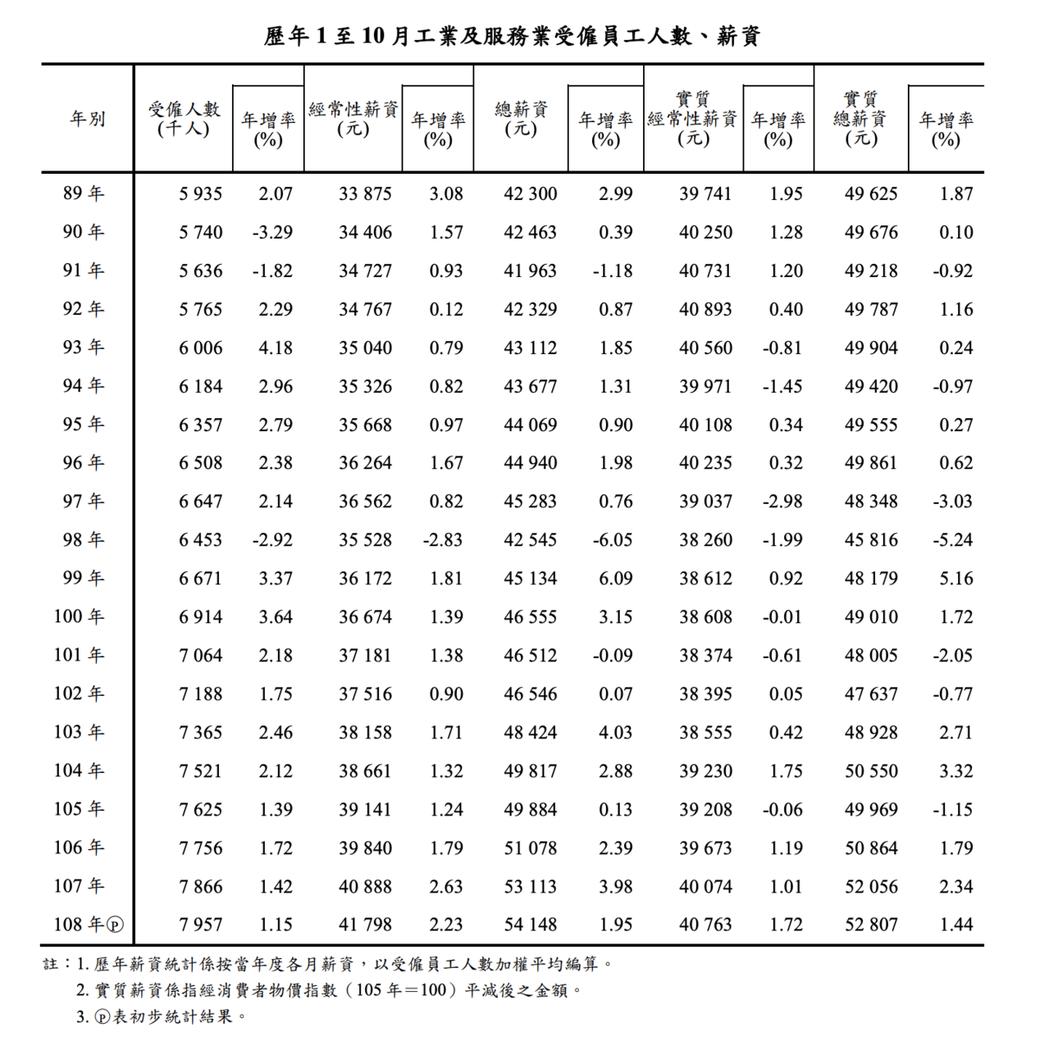 若考量物價因素,今年1至10月的「實質性經常性薪資」平均為40,763元,仍然追...