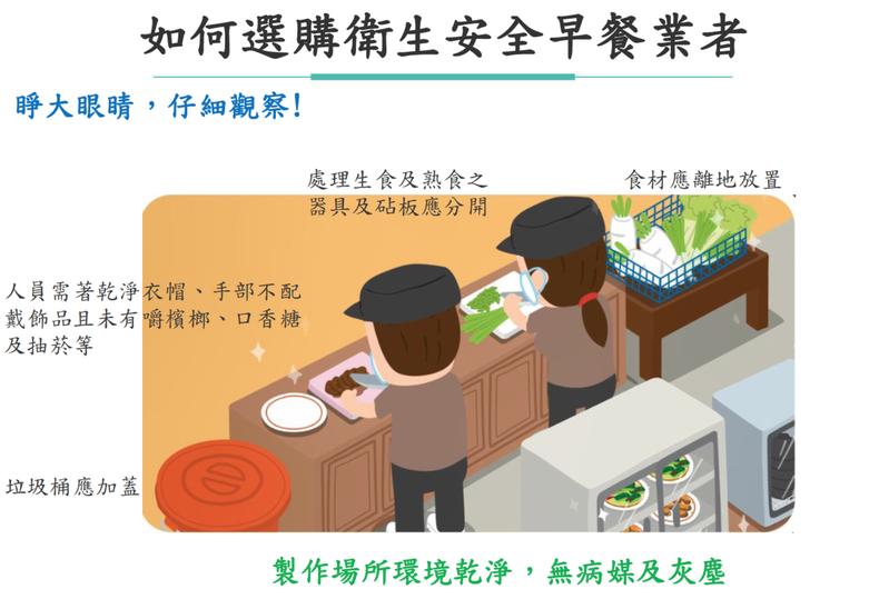 食藥署提醒民眾「睜大眼睛、仔細觀察」,選擇安全衛生的早餐店。圖/食藥署提供