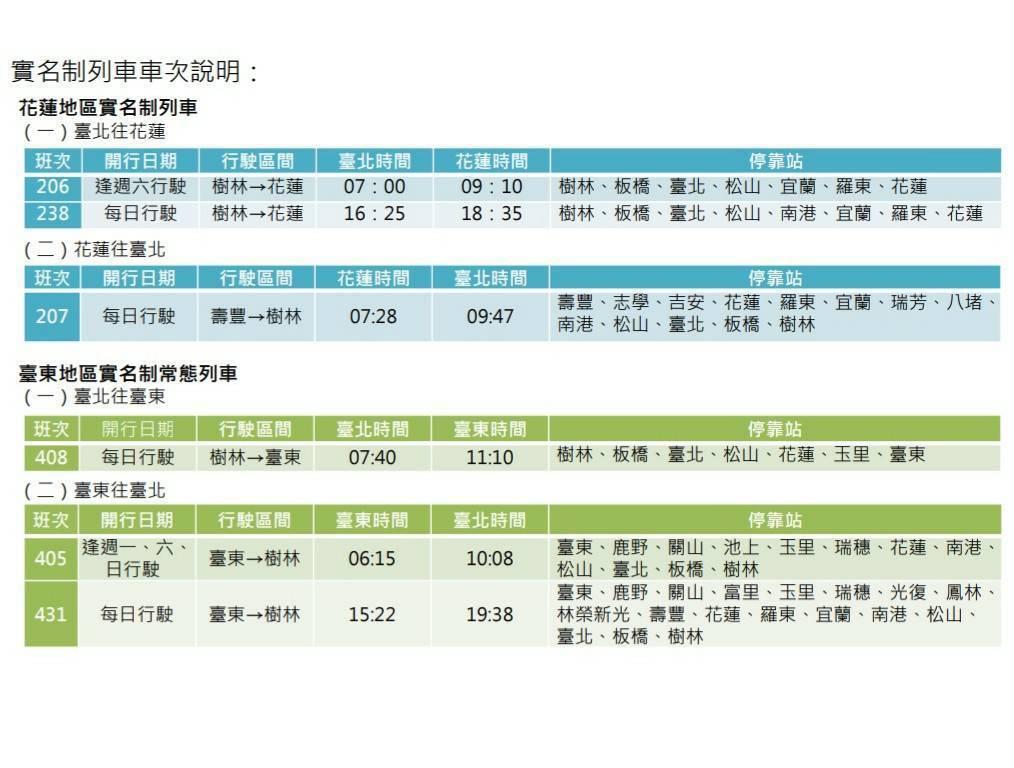 台鐵今天宣布花東實名制常態實施。圖/台鐵提供