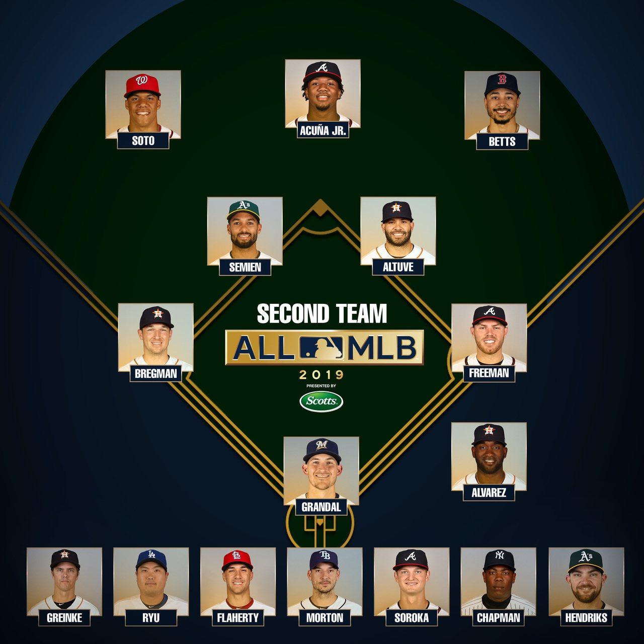 年度第二隊名單。 截圖自MLB官方推特
