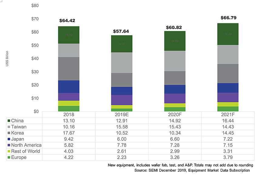 全球半導體設備銷售預測。 SEMI/提供