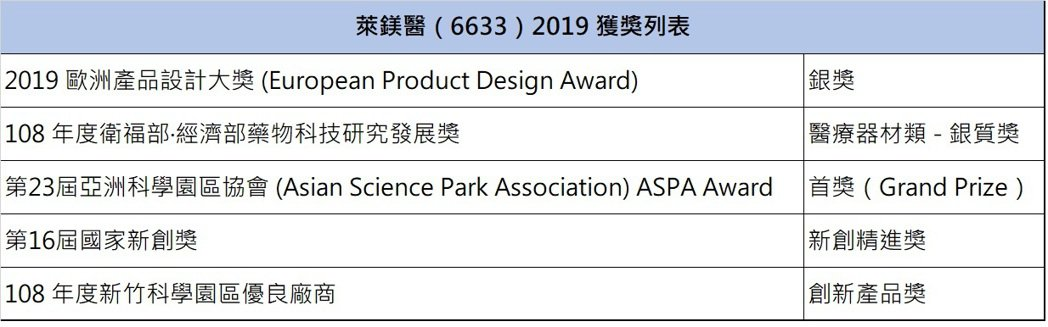 萊鎂醫技術於2019大放異彩,屢屢獲獎,廣獲各界的肯定。 萊鎂醫/提供