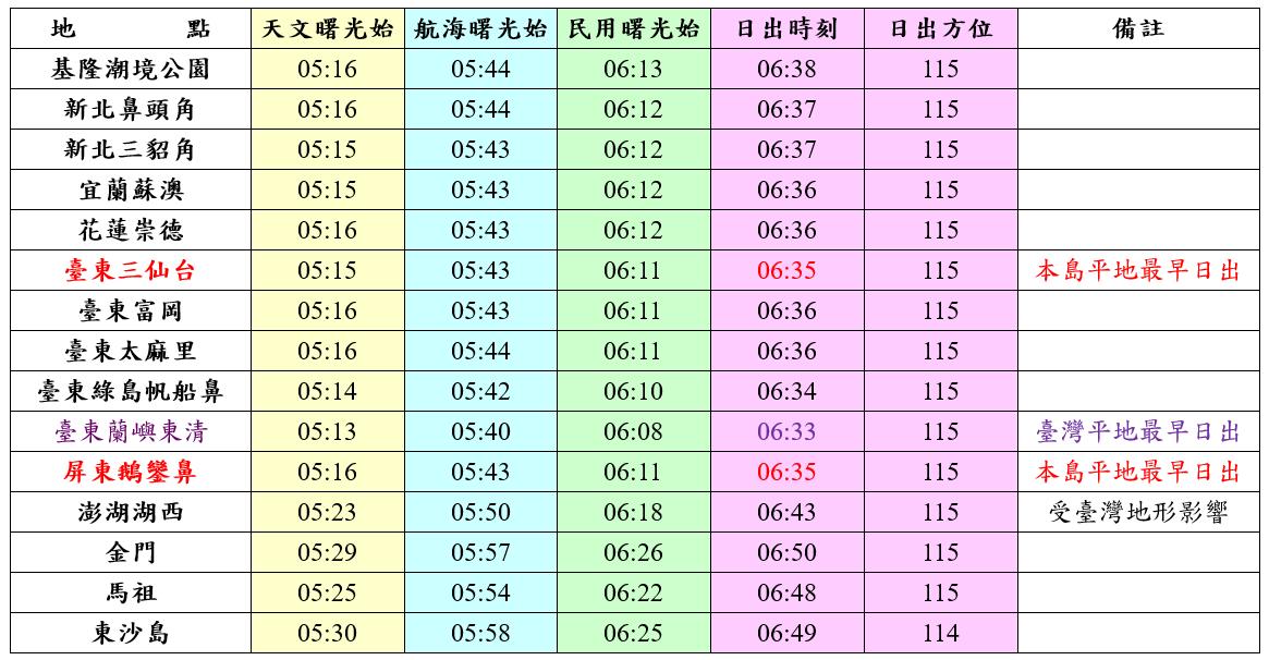 明年元旦東部景點日出時刻表。圖/氣象局提供
