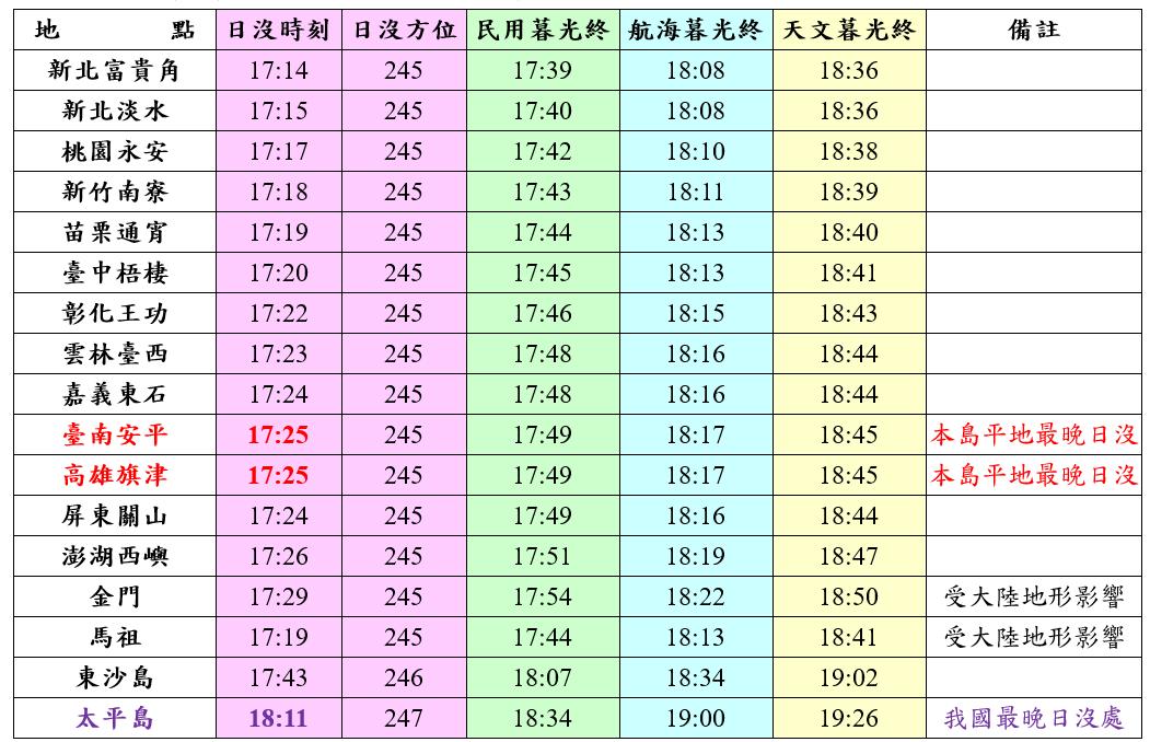 今年12月31日西部景點日沒時刻表。圖/氣象局提供