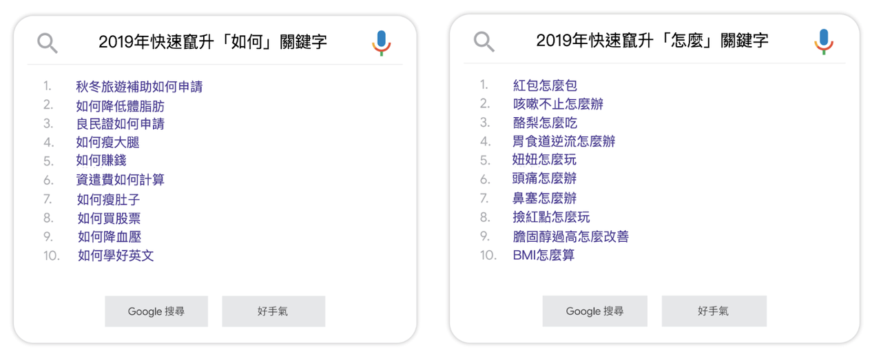 台灣網友們經常用「如何...」、「怎麼...」來搜尋解決辦法。圖/摘自Googl...