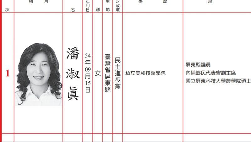 民進黨籍潘淑眞去年底以屏東縣第三選區最高票,成功連任縣議員。圖/翻攝自中選會