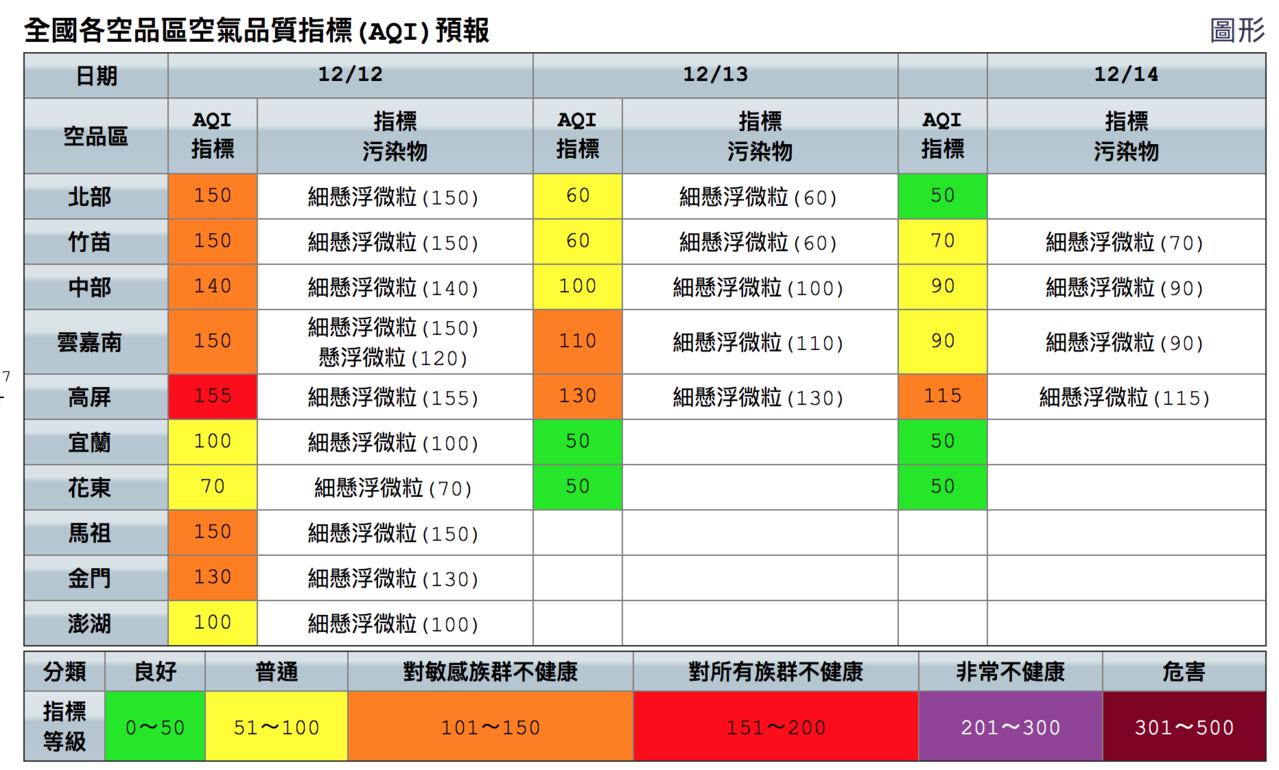未來三天空氣品質。圖/取自空品監測網