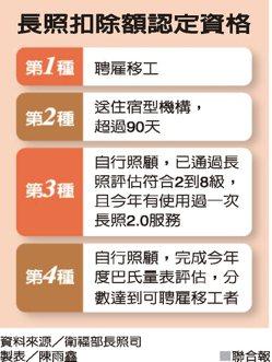 長照扣除額認定資格資料來源/衛服部長照司 製表/陳雨鑫