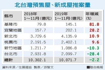 北台灣預售屋、新成屋推案量。資料來源/住展雜誌 製表/游智文