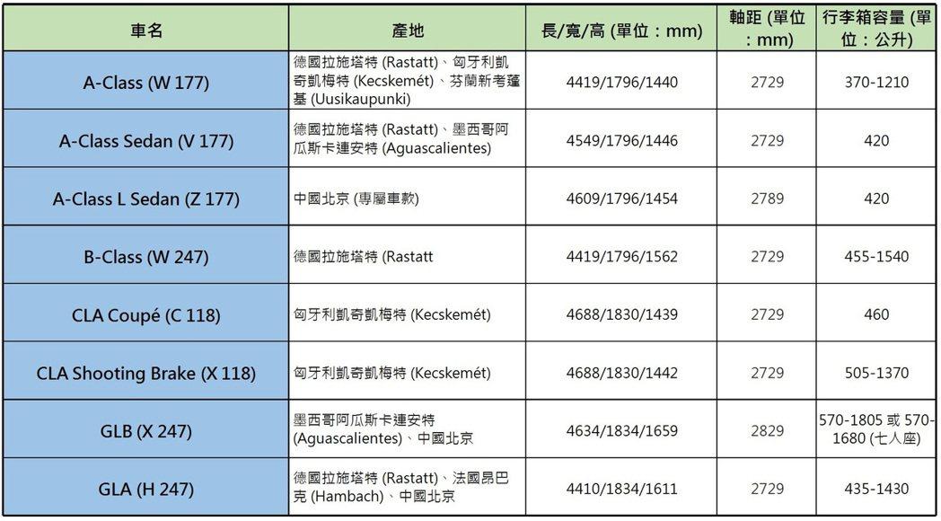 Mercedes-Benz NGCC 小車軍團八名成員規格簡介。 圖/記者黃俐嘉...