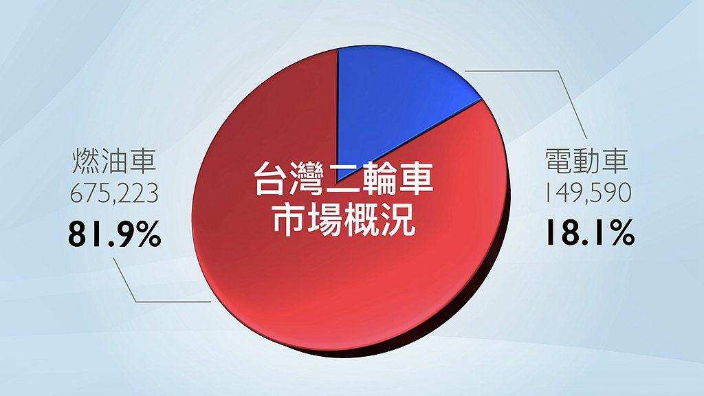 今年1-12月上旬台灣二輪機車市場已達到68.9萬輛規模。電動機車只占18.1%...