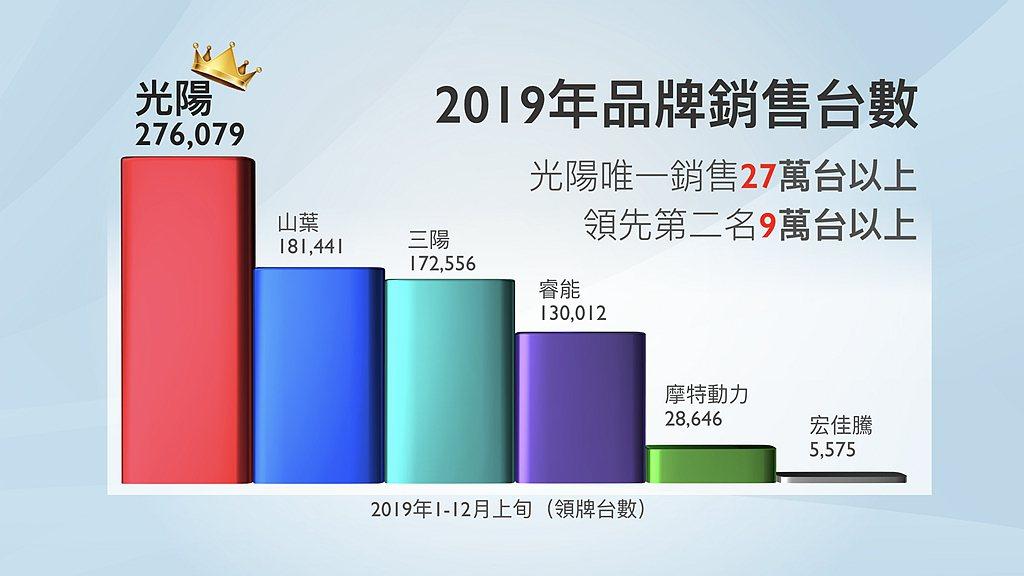 光陽機車1月到12月上旬已累積銷售26.3萬輛成績,不僅遠遠超過山葉(Yamah...